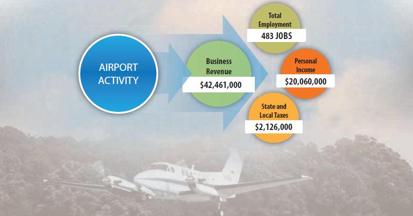 airport data chart
